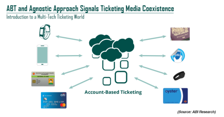 Fabio Verga: media Marketing e Ticketing